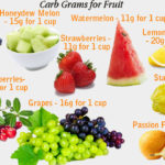 Fruit Lowest in Carbs