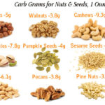 Carbs in Nuts and Seeds